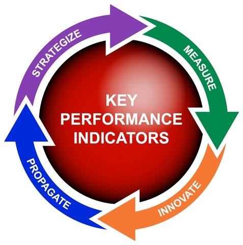 Getting SEO Right Through KPIs