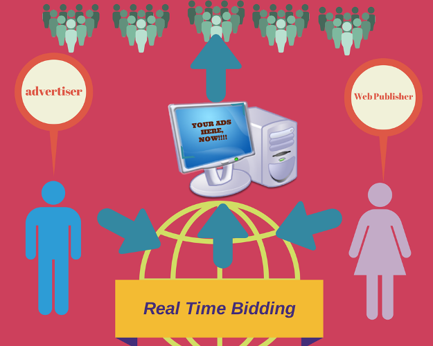 Real-Time Bidding: Game-Changer for Advertisers and Web Publishers